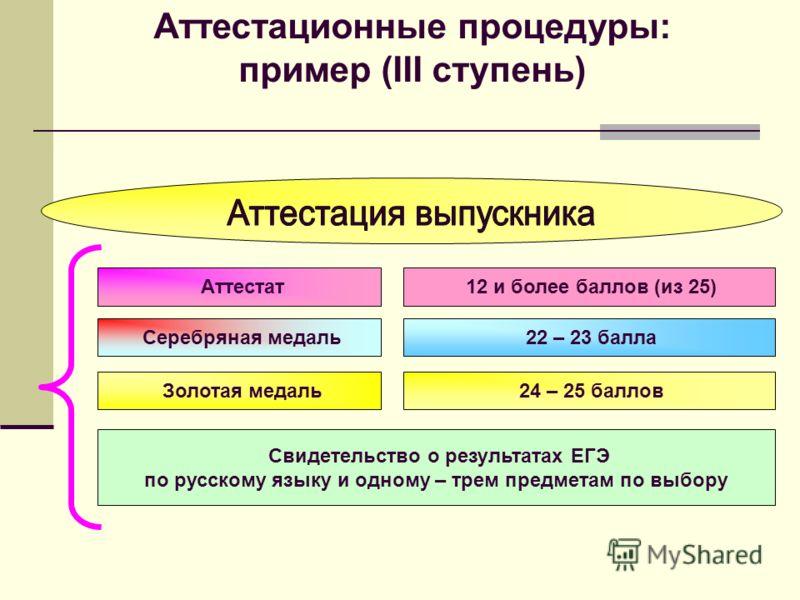 Аттестат 12 и более баллов (из 25) Серебряная медаль 22 – 23 балла Золотая медаль 24 – 25 баллов Свидетельство о результатах ЕГЭ по русскому языку и одному – трем предметам по выбору Аттестационные процедуры: пример (III ступень)