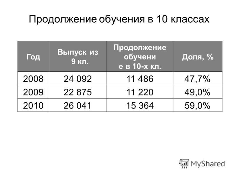 Продолжение обучения в 10 классах Год Выпуск из 9 кл. Продолжение обучени е в 10-х кл. Доля, % 200824 09211 48647,7% 200922 87511 22049,0% 201026 04115 36459,0%
