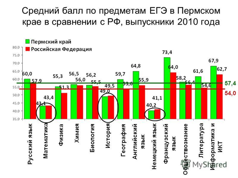 Средний балл по предметам ЕГЭ в Пермском крае в сравнении с РФ, выпускники 2010 года 54,0 57,4