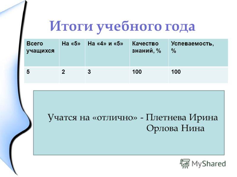 Итоги учебного года Всего учащихся На «5»На «4» и «5»Качество знаний, % Успеваемость, % 523100 Учатся на «отлично» - Плетнева Ирина Орлова Нина