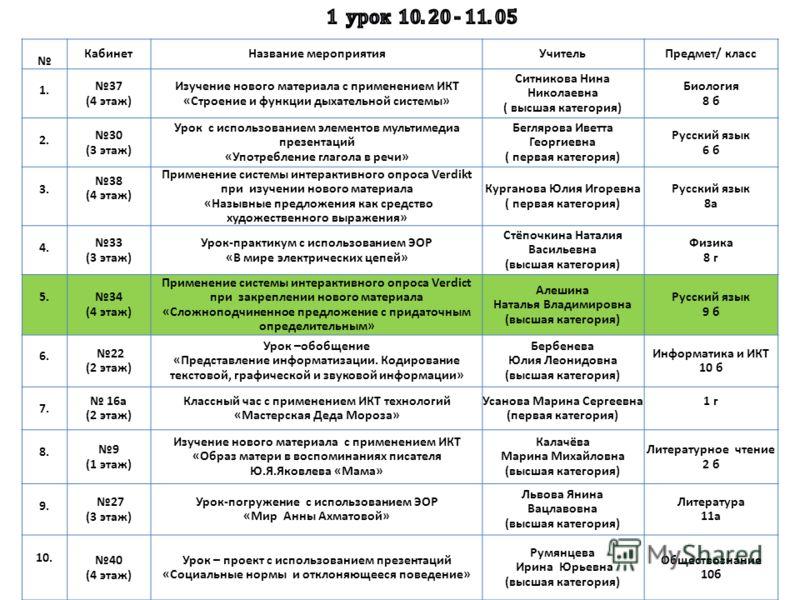 КабинетНазвание мероприятияУчительПредмет/ класс 1. 37 (4 этаж) Изучение нового материала с применением ИКТ «Строение и функции дыхательной системы» Ситникова Нина Николаевна ( высшая категория) Биология 8 б 2. 30 (3 этаж) Урок с использованием элеме