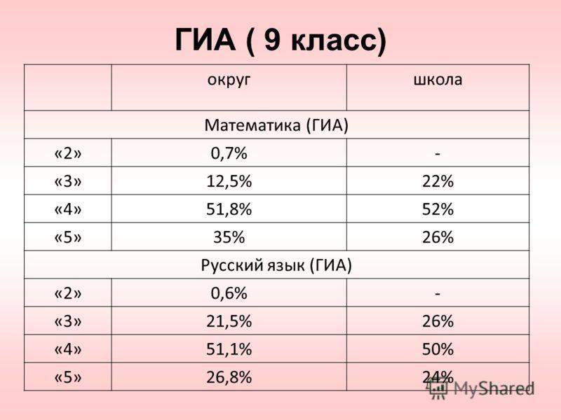 ГИА ( 9 класс) округшкола Математика (ГИА) «2»0,7%- «3»12,5%22% «4»51,8%52% «5»35%26% Русский язык (ГИА) «2»0,6%- «3»21,5%26% «4»51,1%50% «5»26,8%24%