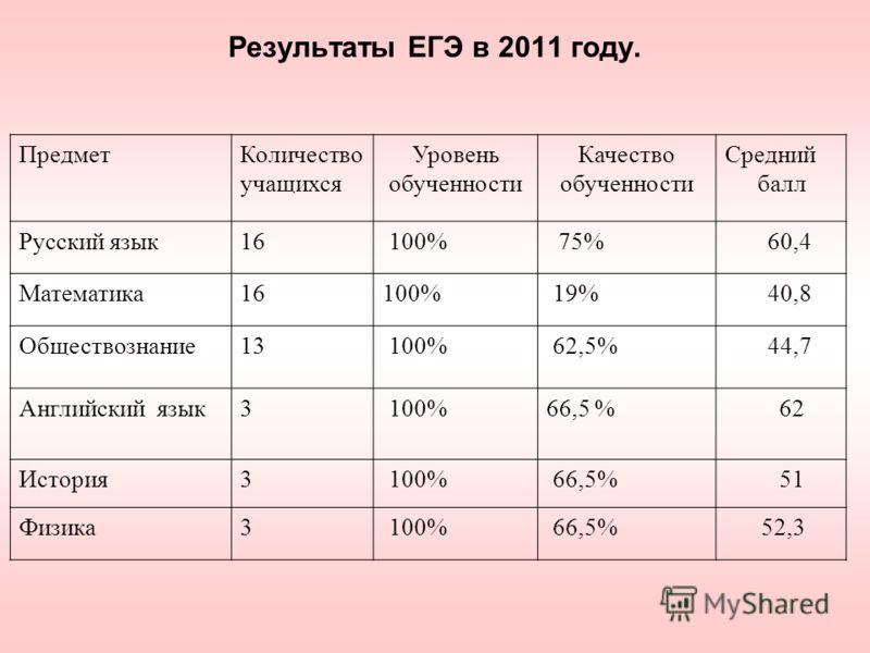 Результаты ЕГЭ в 2011 году. ПредметКоличество учащихся Уровень обученности Качество обученности Средний балл Русский язык16 100% 75% 60,4 Математика16100% 19% 40,8 Обществознание13 100% 62,5% 44,7 Английский язык3 100%66,5 % 62 История3 100% 66,5% 51