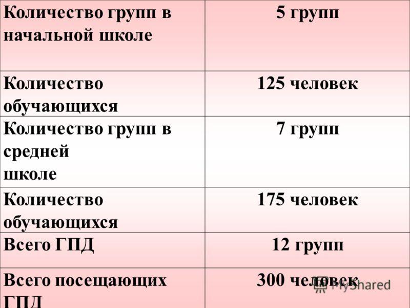 Количество групп в начальной школе 5 групп Количество обучающихся 125 человек Количество групп в средней школе 7 групп Количество обучающихся 175 человек Всего ГПД12 групп Всего посещающих ГПД 300 человек