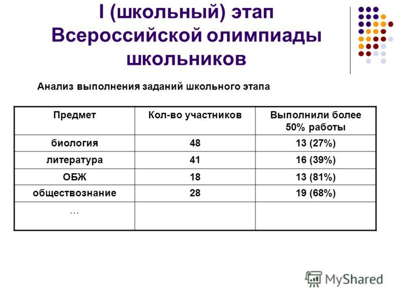 Анализ выполнения заданий школьного этапа ПредметКол-во участниковВыполнили более 50% работы биология4813 (27%) литература4116 (39%) ОБЖ1813 (81%) обществознание2819 (68%) …
