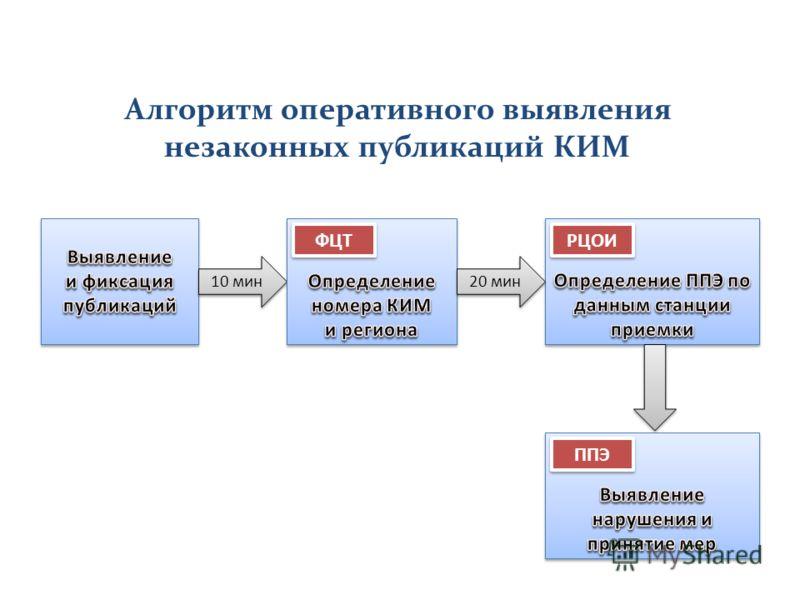 Алгоритм оперативного выявления незаконных публикаций КИМ 10 мин ФЦТ РЦОИ 20 мин ППЭ