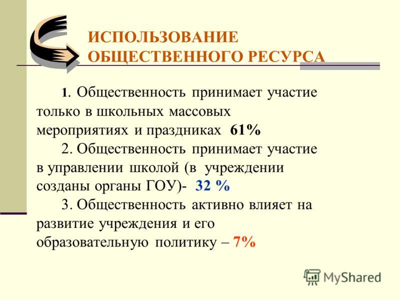 ИСПОЛЬЗОВАНИЕ ОБЩЕСТВЕННОГО РЕСУРСА 1. Общественность принимает участие только в школьных массовых мероприятиях и праздниках 61% 2. Общественность принимает участие в управлении школой (в учреждении созданы органы ГОУ)- 32 % 3. Общественность активно