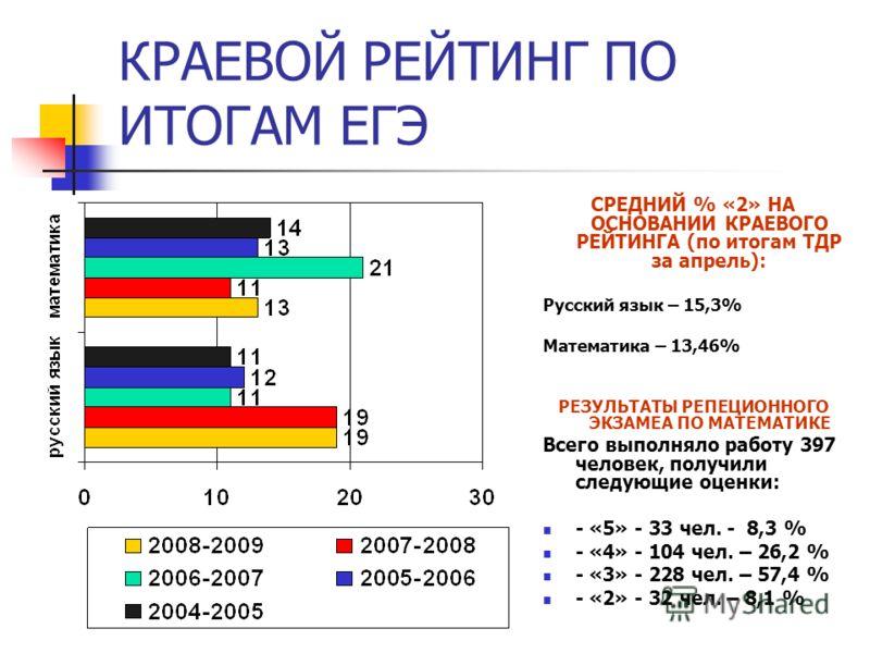КРАЕВОЙ РЕЙТИНГ ПО ИТОГАМ ЕГЭ СРЕДНИЙ % «2» НА ОСНОВАНИИ КРАЕВОГО РЕЙТИНГА (по итогам ТДР за апрель): Русский язык – 15,3% Математика – 13,46% РЕЗУЛЬТАТЫ РЕПЕЦИОННОГО ЭКЗАМЕА ПО МАТЕМАТИКЕ Всего выполняло работу 397 человек, получили следующие оценки