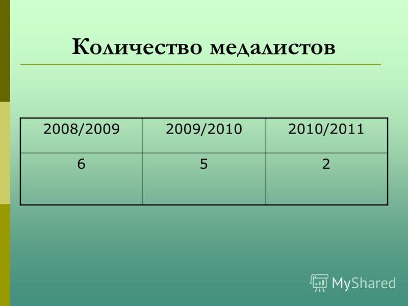 Количество медалистов 2008/20092009/20102010/2011 652