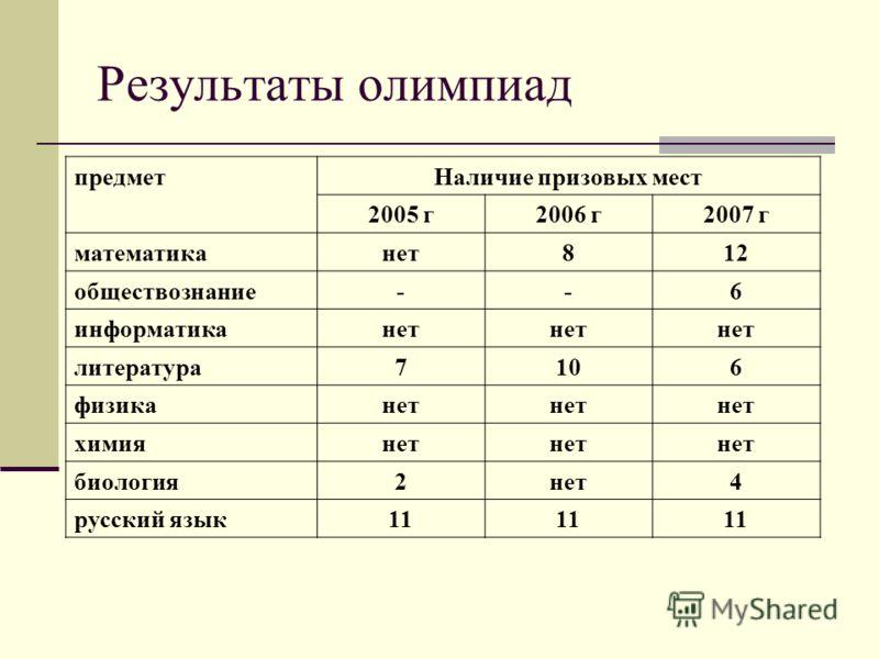 предметНаличие призовых мест 2005 г2006 г2007 г математиканет812 обществознание--6 информатиканет литература7106 физиканет химиянет биология2нет4 русский язык11 Результаты олимпиад