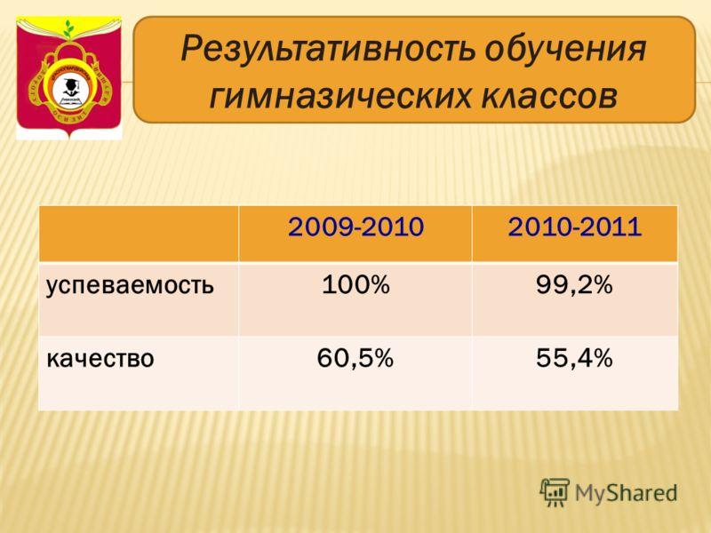 Результативность обучения гимназических классов 2009-20102010-2011 успеваемость100%99,2% качество60,5%55,4%