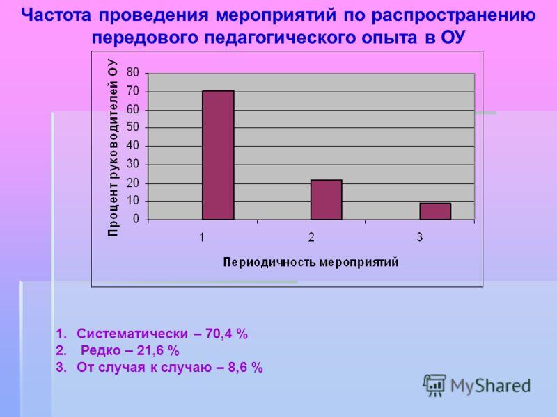 1.Систематически – 70,4 % 2. Редко – 21,6 % 3.От случая к случаю – 8,6 % Частота проведения мероприятий по распространению передового педагогического опыта в ОУ