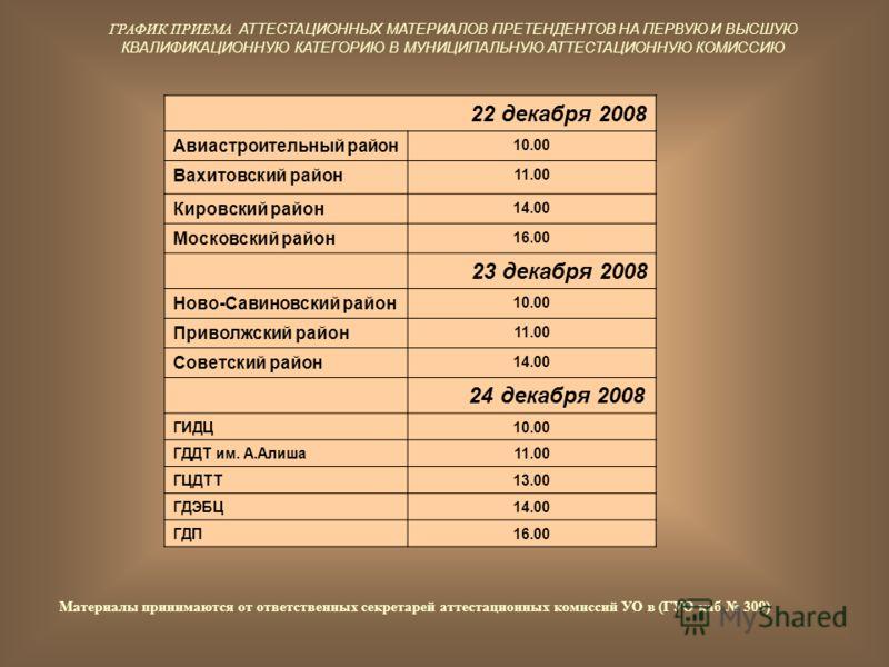 ГРАФИК ПРИЕМА АТТЕСТАЦИОННЫХ МАТЕРИАЛОВ ПРЕТЕНДЕНТОВ НА ПЕРВУЮ И ВЫСШУЮ КВАЛИФИКАЦИОННУЮ КАТЕГОРИЮ В МУНИЦИПАЛЬНУЮ АТТЕСТАЦИОННУЮ КОМИССИЮ 22 декабря 2008 Авиастроительный район 10.00 Вахитовский район 11.00 Кировский район 14.00 Московский район 16.