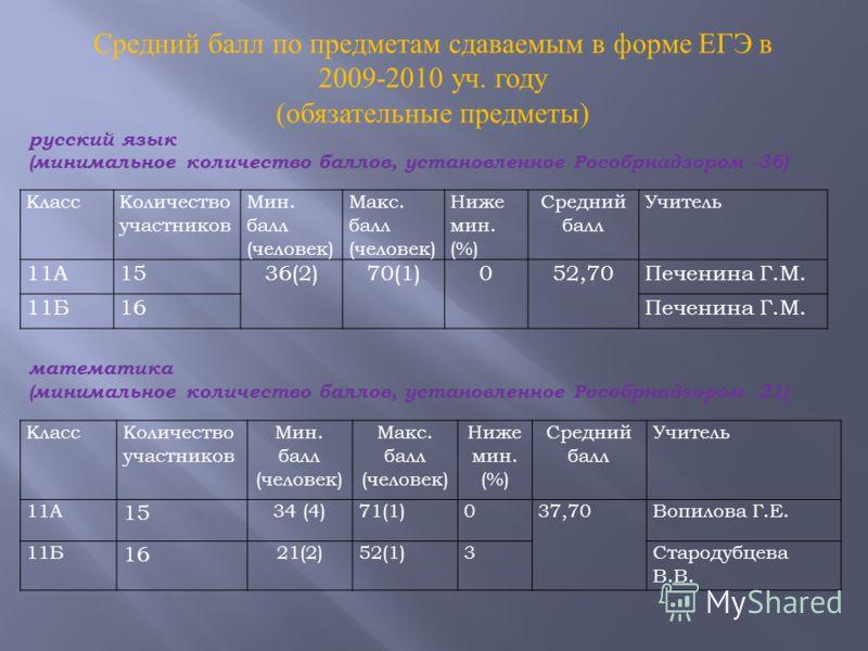 Средний балл по предметам сдаваемым в форме ЕГЭ в 2009-2010 уч. году ( обязательные предметы ) КлассКоличество участников Мин. балл (человек) Макс. балл (человек) Ниже мин. (%) Средний балл Учитель 11А1536(2)70(1)052,70Печенина Г.М. 11Б16Печенина Г.М