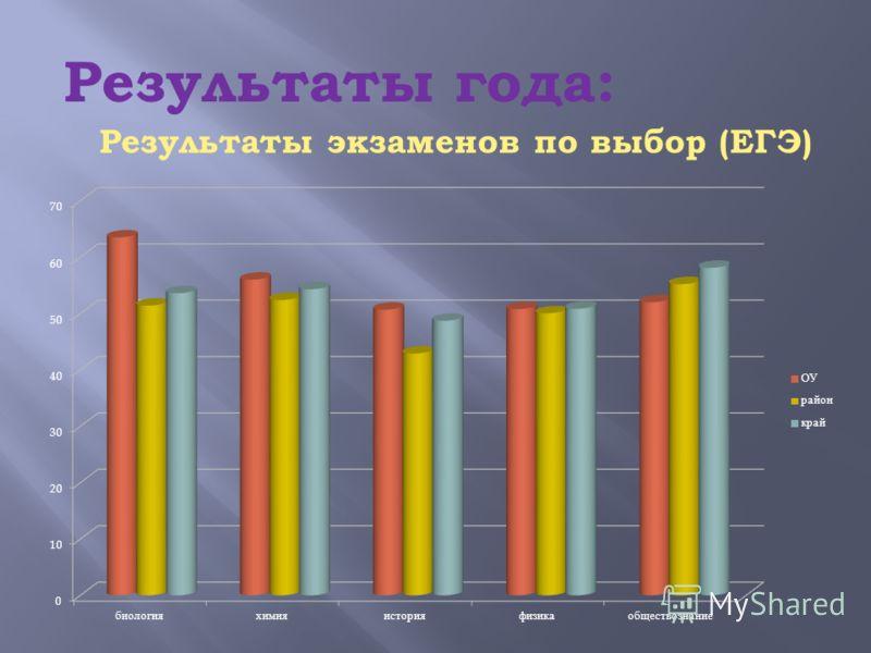 Результаты года: Результаты экзаменов по выбор (ЕГЭ)