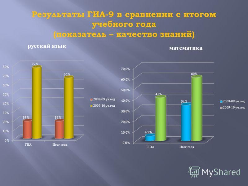 Результаты ГИА-9 в сравнении с итогом учебного года (показатель – качество знаний) русский язык математика
