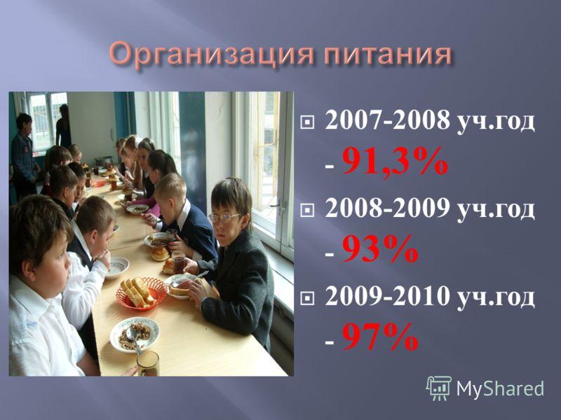 2007-2008 уч. год - 91,3% 2008-2009 уч. год - 93% 2009-2010 уч. год - 97%