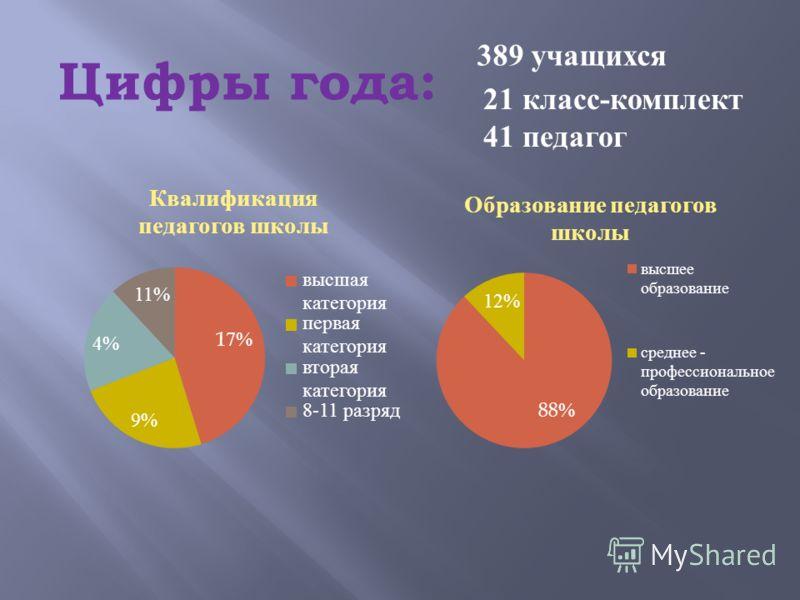 Цифры года: 389 учащихся 21 класс - комплект 41 педагог