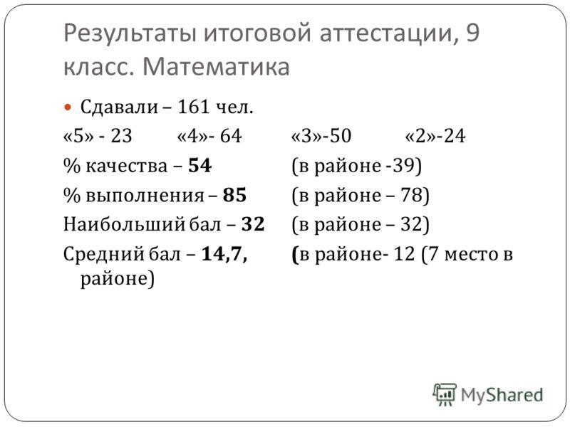 Результаты итоговой аттестации, 9 класс. Математика Сдавали – 161 чел. «5» - 23«4»- 64«3»-50«2»-24 % качества – 54 ( в районе -39) % выполнения – 85 ( в районе – 78) Наибольший бал – 32 ( в районе – 32) Средний бал – 14,7, ( в районе - 12 (7 место в