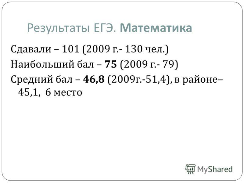 Результаты ЕГЭ. Математика Сдавали – 101 (2009 г.- 130 чел.) Наибольший бал – 75 (2009 г.- 79) Средний бал – 46,8 (2009 г.-51,4), в районе – 45,1, 6 место