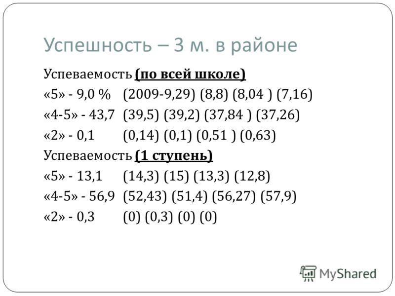 Успешность – 3 м. в районе Успеваемость ( по всей школе ) «5» - 9,0 % (2009-9,29) (8,8) (8,04 ) (7,16) «4-5» - 43,7 (39,5) (39,2) (37,84 ) (37,26) «2» - 0,1 (0,14) (0,1) (0,51 ) (0,63) Успеваемость (1 ступень ) «5» - 13,1 (14,3) (15) (13,3) (12,8) «4