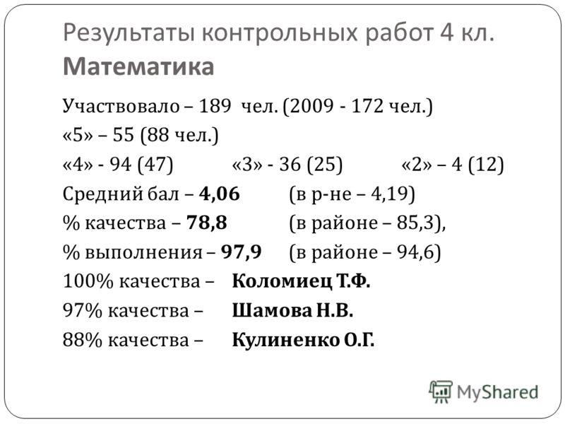 Результаты контрольных работ 4 кл. Математика Участвовало – 189 чел. (2009 - 172 чел.) «5» – 55 (88 чел.) «4» - 94 (47)«3» - 36 (25)«2» – 4 (12) Средний бал – 4,06 ( в р - не – 4,19) % качества – 78,8 ( в районе – 85,3), % выполнения – 97,9 ( в район