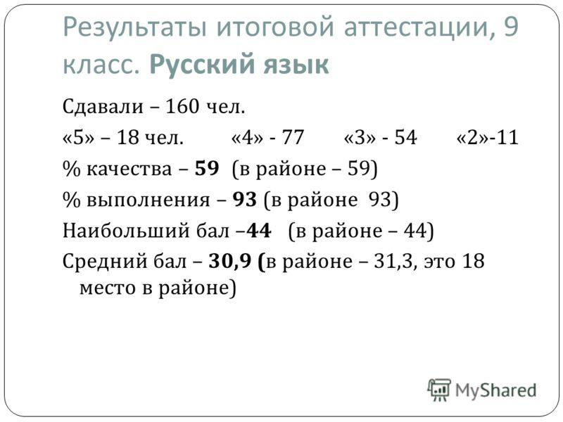 Результаты итоговой аттестации, 9 класс. Русский язык Сдавали – 160 чел. «5» – 18 чел.«4» - 77«3» - 54«2»-11 % качества – 59 ( в районе – 59) % выполнения – 93 ( в районе 93) Наибольший бал –44 ( в районе – 44) Средний бал – 30,9 ( в районе – 31,3, э