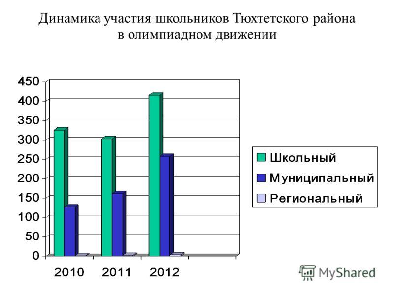Динамика участия школьников Тюхтетского района в олимпиадном движении