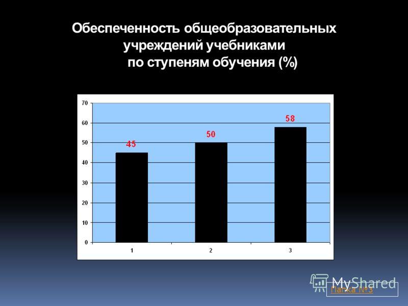 Обеспеченность общеобразовательных учреждений учебниками по ступеням обучения (%) Папка 3