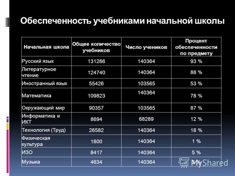 Обеспеченность учебниками начальной школы Начальная школа Общее количество учебников Число учеников Процент обеспеченности по предмету Русский язык131266 14036493 % Литературное чтение 124740 14036488 % Иностранный язык55426 10356553 % Математика1098