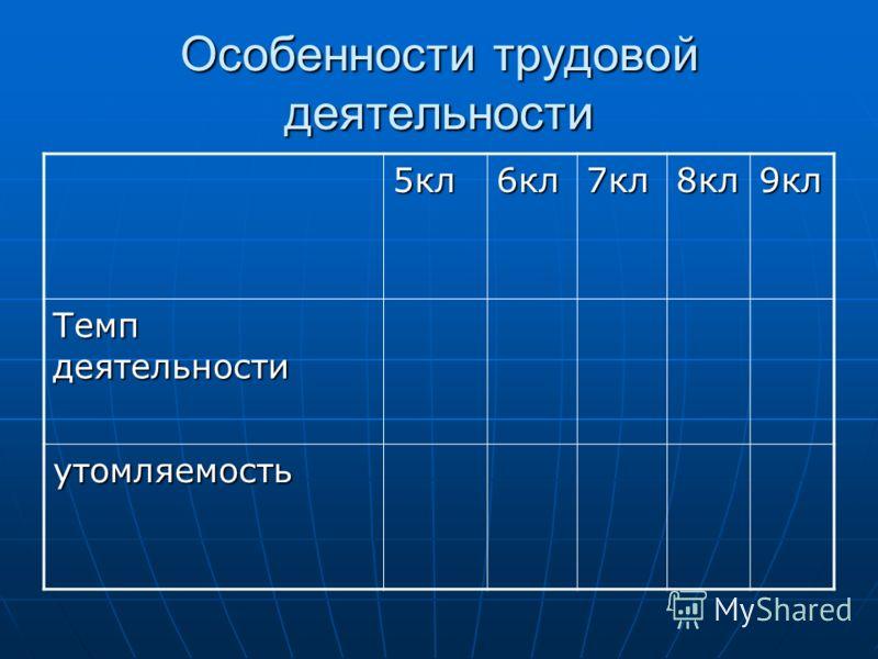Особенности трудовой деятельности 5кл6кл7кл8кл9кл Темп деятельности утомляемость