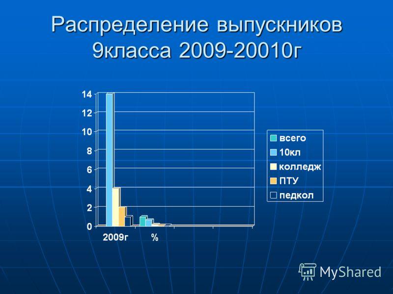 Распределение выпускников 9класса 2009-20010г