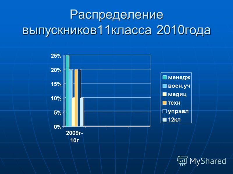 Распределение выпускников11класса 2010года