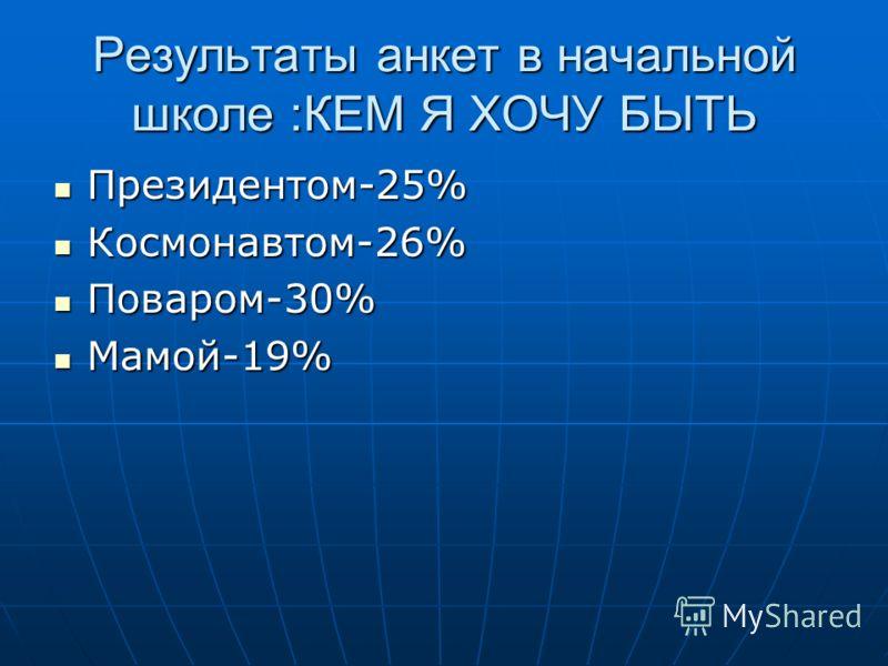 Результаты анкет в начальной школе :КЕМ Я ХОЧУ БЫТЬ Президентом-25% Президентом-25% Космонавтом-26% Космонавтом-26% Поваром-30% Поваром-30% Мамой-19% Мамой-19%