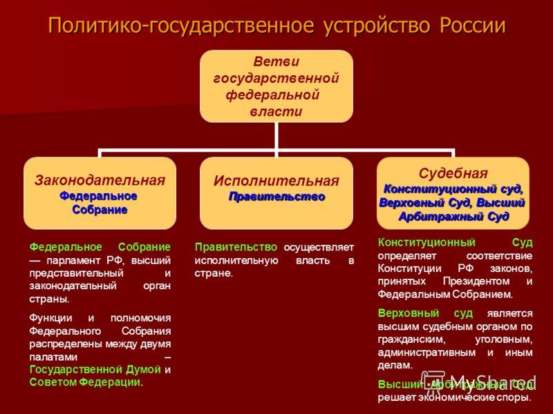 Политико-государственное устройство России Ветви государственной федеральной власти ЗаконодательнаяФедеральноеСобрание ИсполнительнаяПравительство Судебная Конституционный суд, Верховный Суд, Высший Арбитражный Суд Конституционный Суд определяет соот