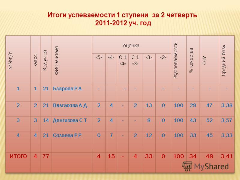 Итоги успеваемости 1 ступени за 2 четверть 2011-2012 уч. год