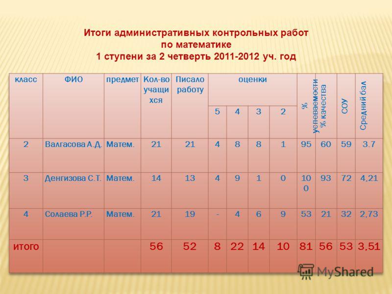 Итоги административных контрольных работ по математике 1 ступени за 2 четверть 2011-2012 уч. год