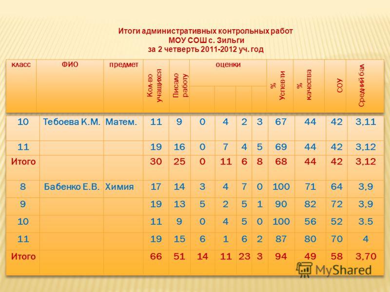 Итоги административных контрольных работ МОУ СОШ с. Зильги за 2 четверть 2011-2012 уч. год