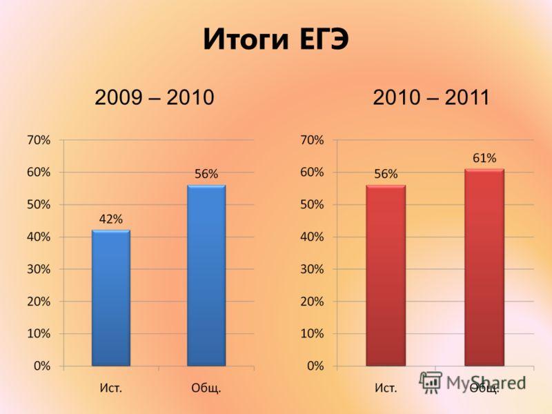 Итоги ЕГЭ 2009 – 20102010 – 2011