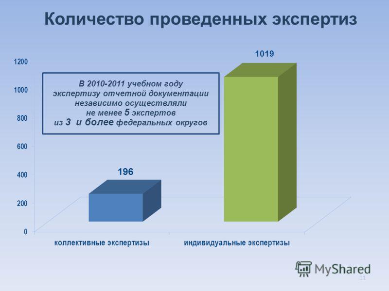 Количество проведенных экспертиз В 2010-2011 учебном году экспертизу отчетной документации независимо осуществляли не менее 5 экспертов из 3 и более федеральных округов 11