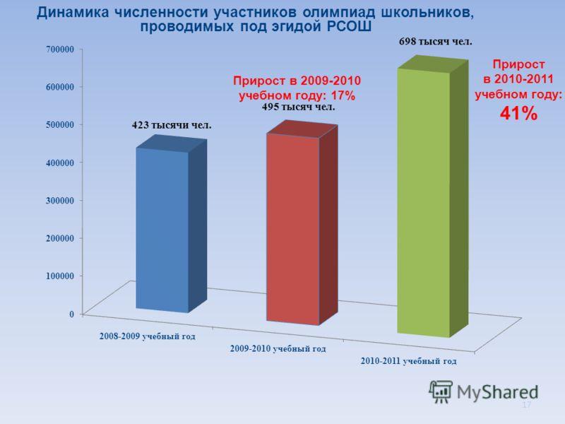 Динамика численности участников олимпиад школьников, проводимых под эгидой РСОШ Прирост в 2009-2010 учебном году: 17% Прирост в 2010-2011 учебном году: 41% 17
