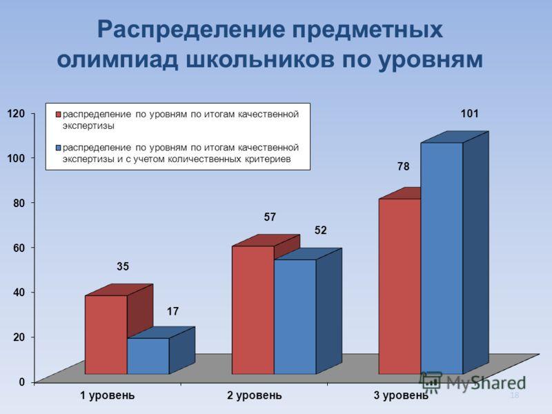 Распределение предметных олимпиад школьников по уровням 18