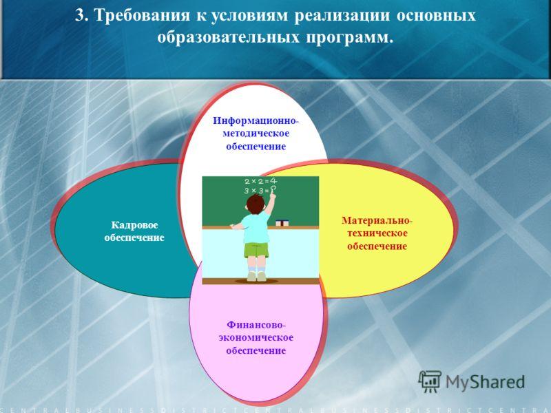 Информационно- методическое обеспечение Кадровое обеспечение Материально- техническое обеспечение 3. Требования к условиям реализации основных образовательных программ. Финансово- экономическое обеспечение