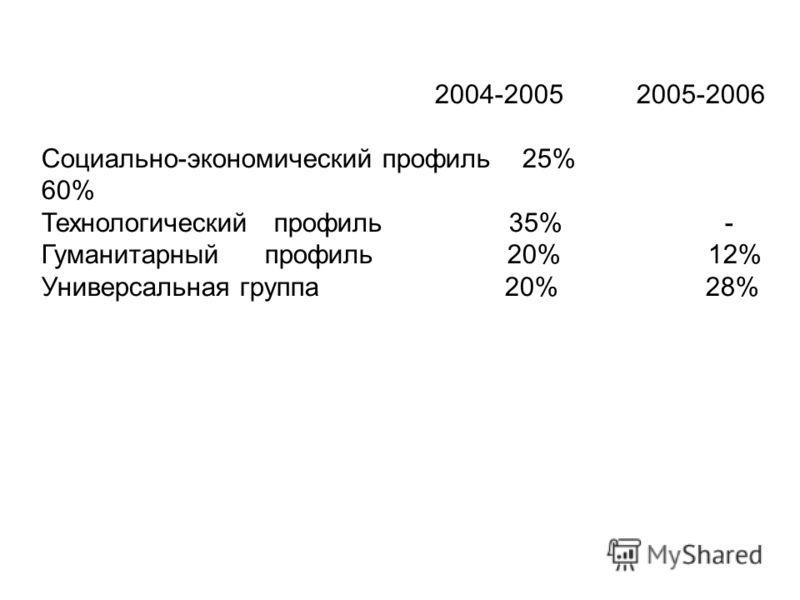 2004-2005 2005-2006 Социально-экономический профиль 25% 60% Технологический профиль 35% - Гуманитарный профиль 20% 12% Универсальная группа 20% 28%