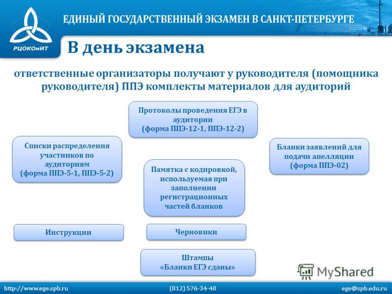 ответственные организаторы получают у руководителя (помощника руководителя) ППЭ комплекты материалов для аудиторий Списки распределения участников по аудиториям (форма ППЭ-5-1, ППЭ-5-2) Списки распределения участников по аудиториям (форма ППЭ-5-1, ПП