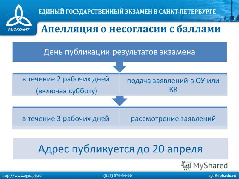 в течение 3 рабочих днейрассмотрение заявлений в течение 2 рабочих дней (включая субботу) подача заявлений в ОУ или КК День публикации результатов экзамена Адрес публикуется до 20 апреля Апелляция о несогласии с баллами http://www.ege.spb.ru (812) 57