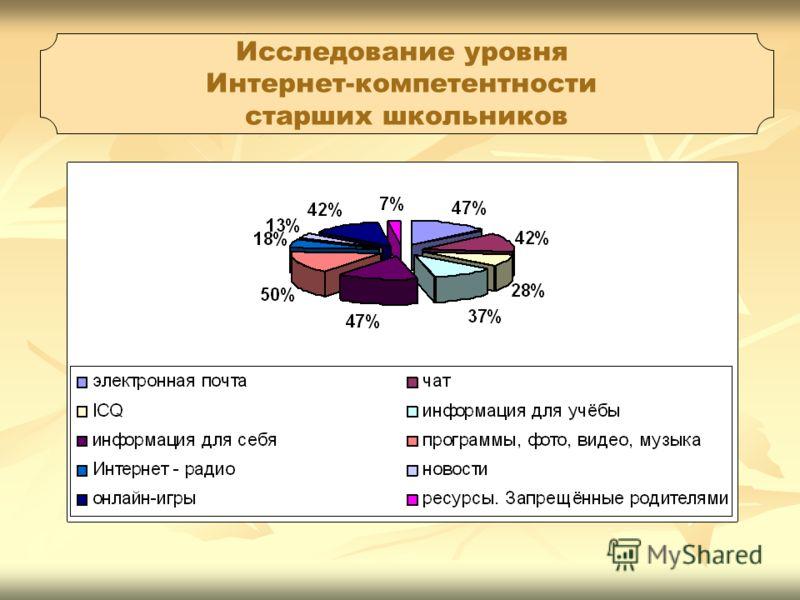 Исследование уровня Интернет-компетентности старших школьников