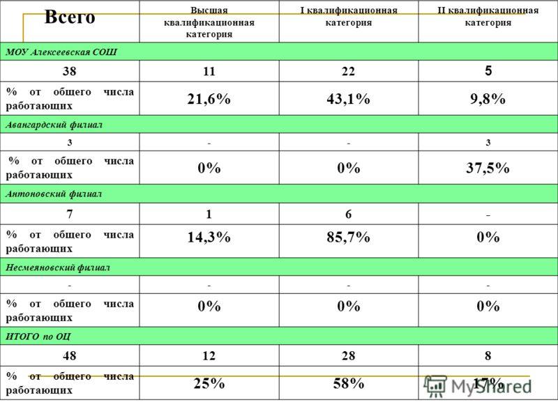 Всего Высшая квалификационная категория I квалификационная категория II квалификационная категория МОУ Алексеевская СОШ 381122 5 % от общего числа работающих 21,6%43,1%9,8% Авангардский филиал 3--3 % от общего числа работающих 0% 37,5% Антоновский фи