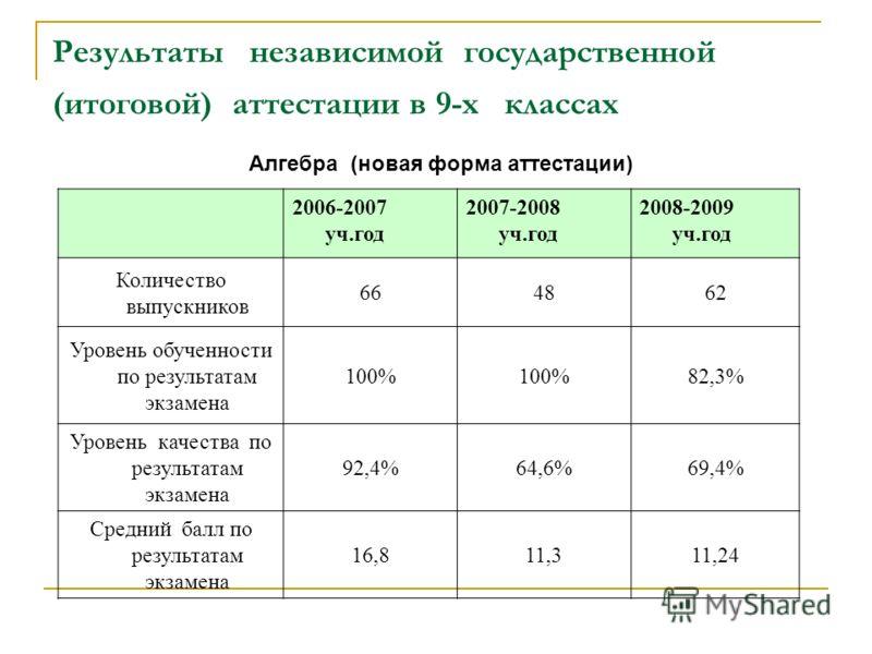 Результаты независимой государственной (итоговой) аттестации в 9-х классах Алгебра (новая форма аттестации) 2006-2007 уч.год 2007-2008 уч.год 2008-2009 уч.год Количество выпускников 664862 Уровень обученности по результатам экзамена 100% 82,3% Уровен