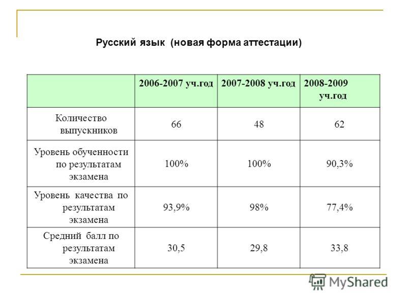 Русский язык (новая форма аттестации) 2006-2007 уч.год2007-2008 уч.год2008-2009 уч.год Количество выпускников 664862 Уровень обученности по результатам экзамена 100% 90,3% Уровень качества по результатам экзамена 93,9%98%77,4% Средний балл по результ